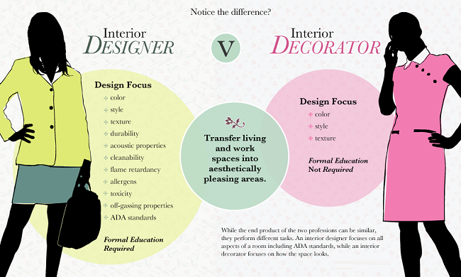 Differences Between Interior Design And Decorating EllenSchool Beauteous Difference Between Interior Designer And Interior Decorator